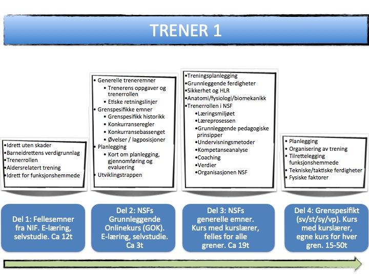 Påmeldingsfrist: Trener 1 - Del 3 kurs @ Horten Svømmehall / Sentrum Skole   Vestfold   Norge